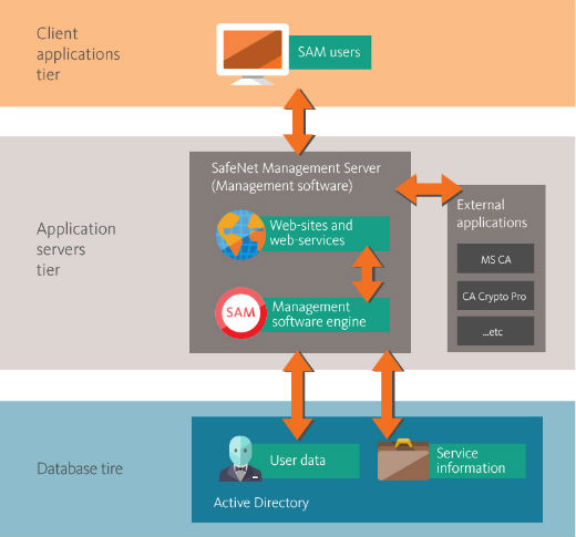CLEARWAY INTEGRATION — Technologies
